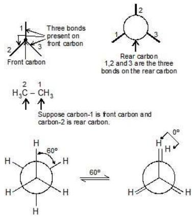 Conformational Isomers Notes | EduRev