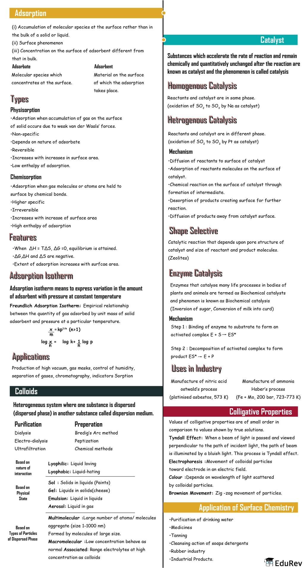 Mind Map: Surface Chemistry Class 12 Notes | EduRev