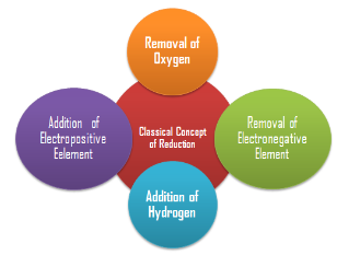 Concept of oxidation and reduction Class 11 Notes | EduRev