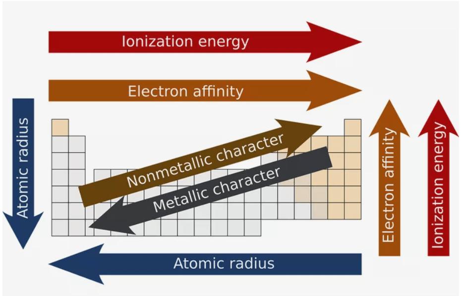 Graphs of Periodic Properties - Classification of Elements & Periodicity Class 11 Notes | EduRev
