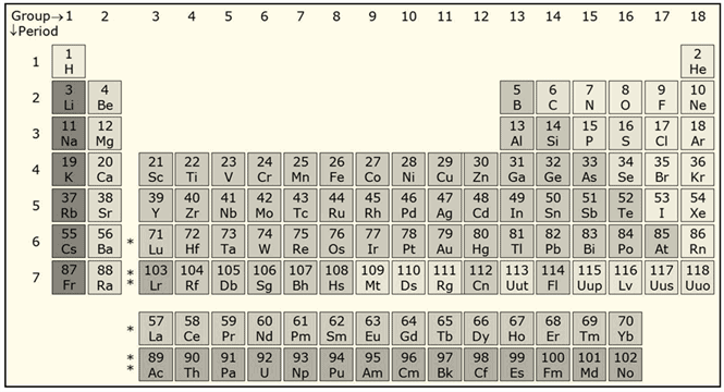 Periodicity of Valence or Oxidation States Class 11 Notes | EduRev