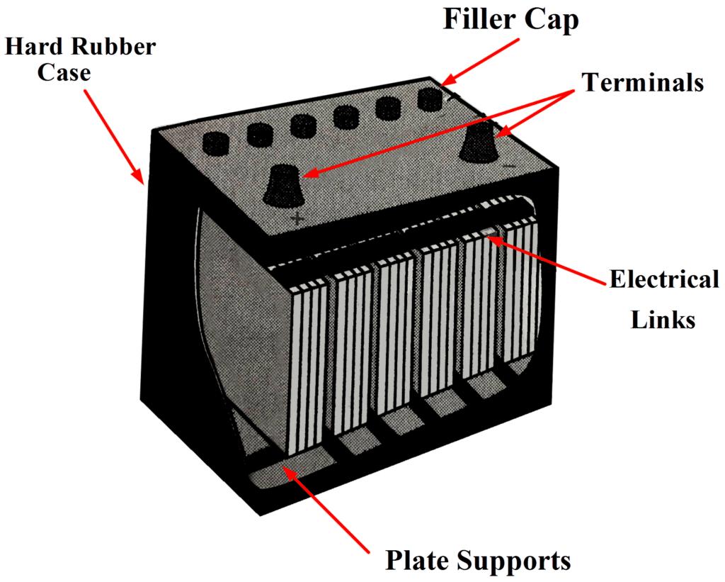 Secondary Batteries (Lead-Acid Battery) Class 12 Notes   EduRev