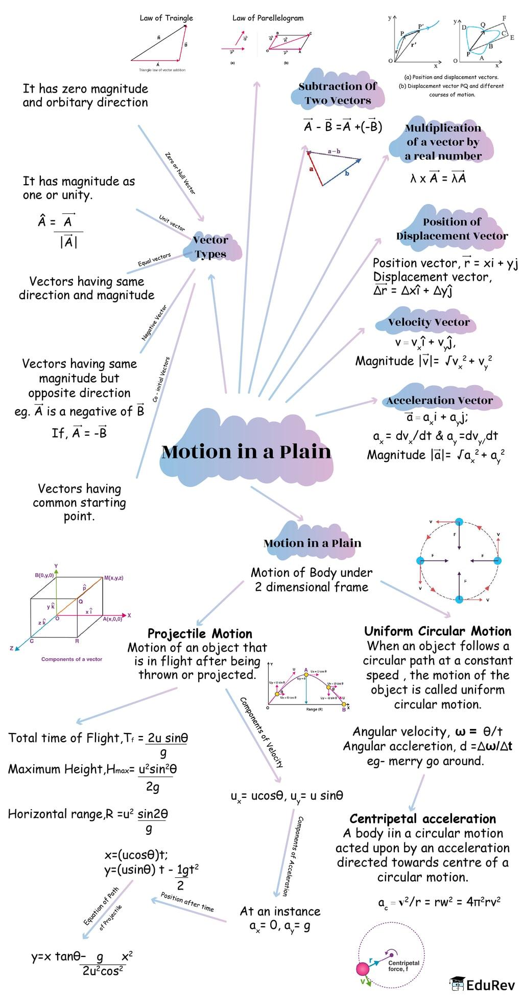 Mindmap: Motion in a Plain Notes | EduRev