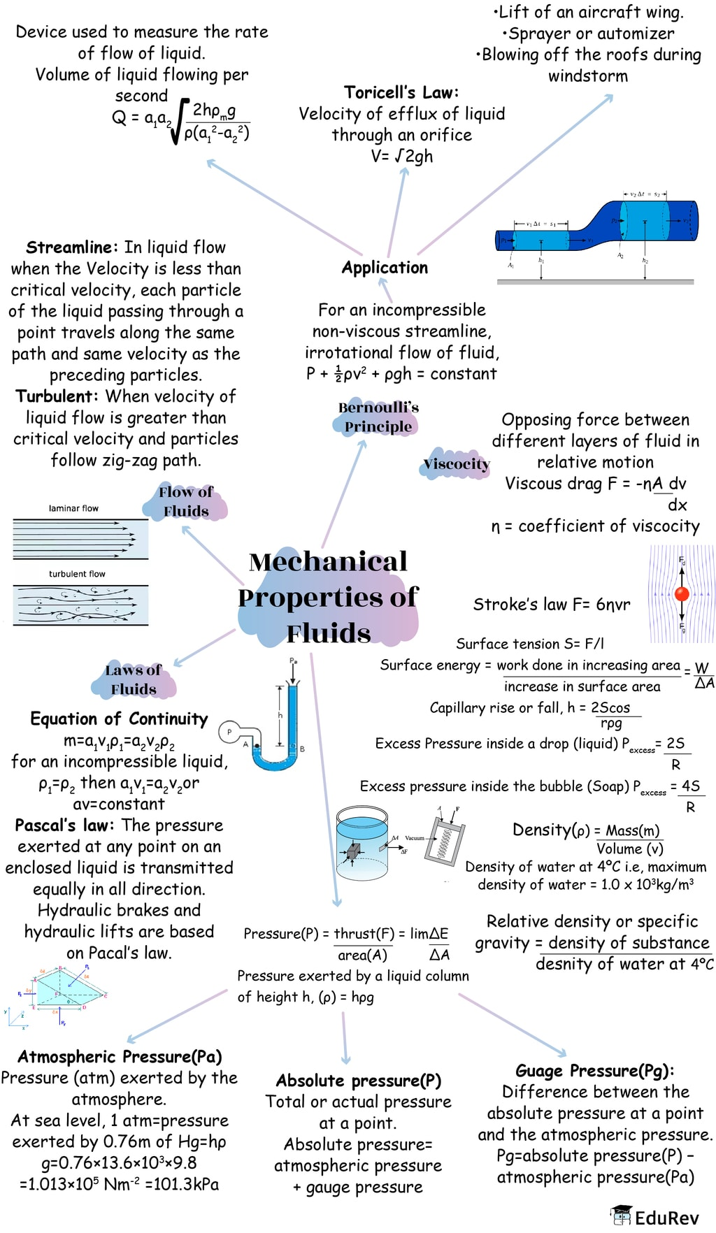 Mindmap: Mechanical Properties of Fluids Notes | EduRev