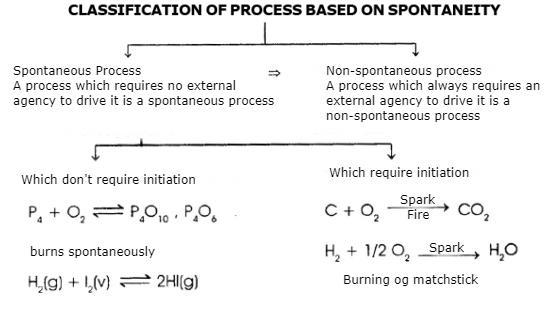 Polytropic Process, Entropy Change and Spontaneity Class 11 Notes | EduRev