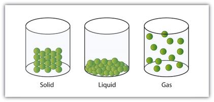 Nature of Matter, Scientific Notation and Units & Dimensional Analysis Class 11 Notes | EduRev