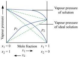 NCERT Solutions - Solutions (Part - 3) Notes | EduRev