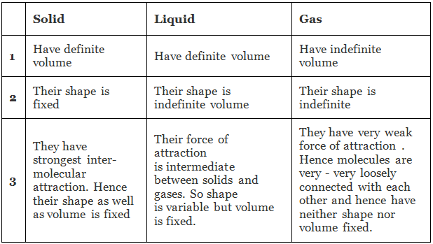 Amorphous and Crystalline Solids with Classifications Class 12 Notes   EduRev
