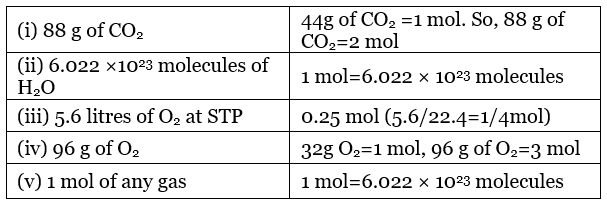 NCERT Exemplar - Some Basic Concepts Of Chemistry & Stoichiometry Notes | EduRev