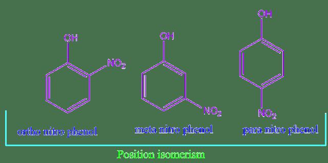 Structural Isomerism Class 11 Notes | EduRev