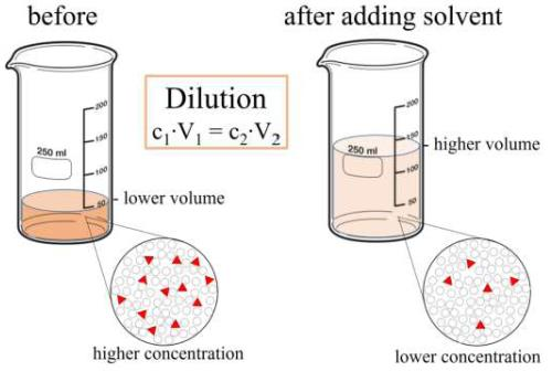 Concentration Of Solution Notes | EduRev