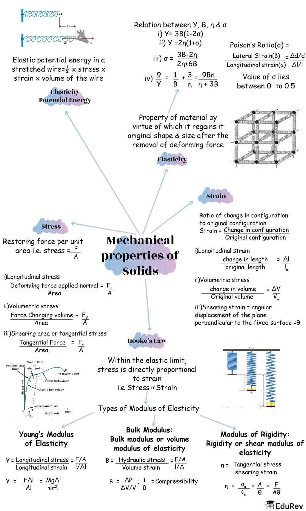 Mindmap: Mechanical Properties of Solids Notes | EduRev