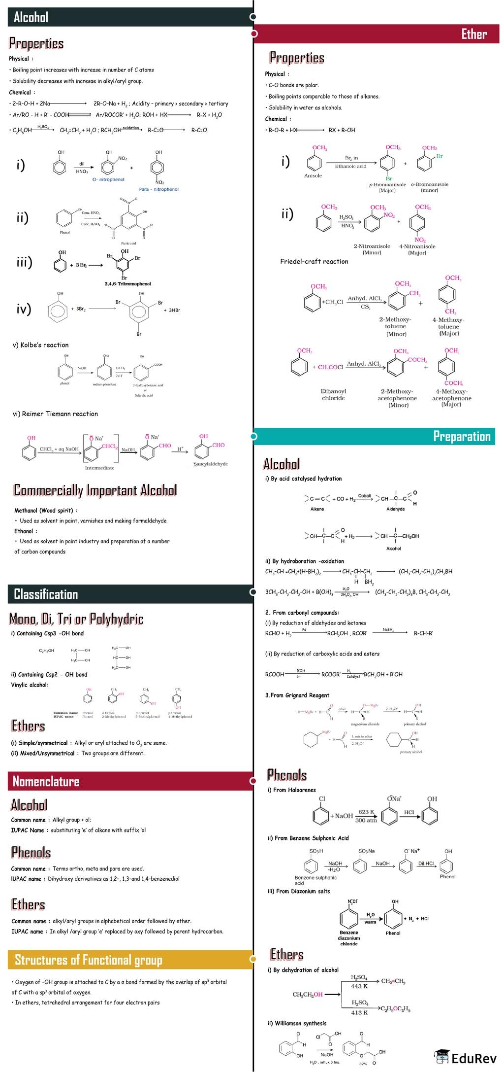 Mindmap: Alcohols, Phenols and Ethers Notes   EduRev
