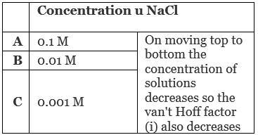 NCERT Exemplar (Part - 1) - Solutions JEE Notes | EduRev