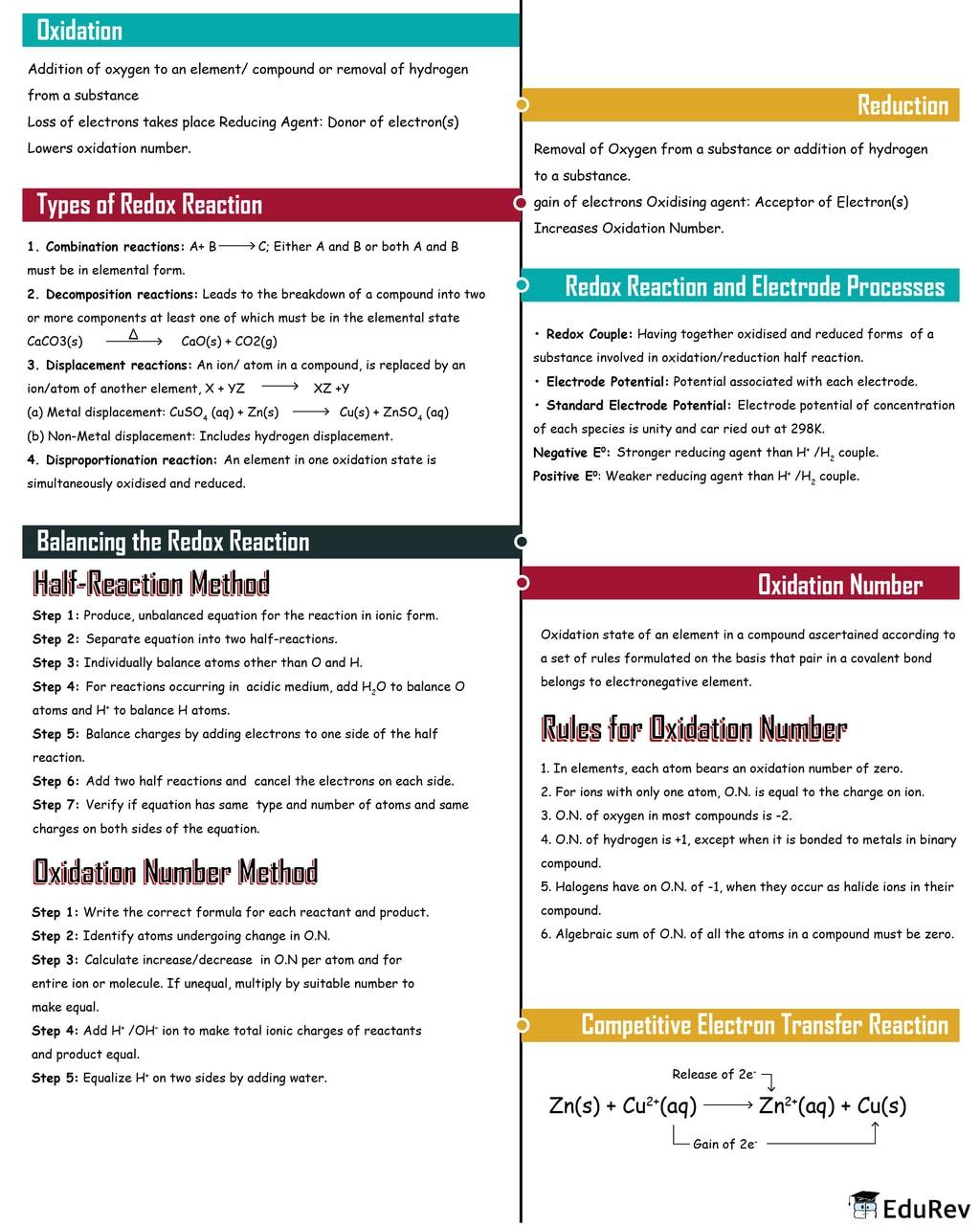 Mindmap: Redox Reaction Notes | EduRev