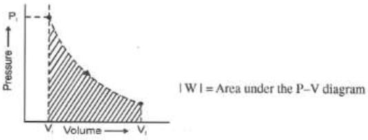 Doc: Pressure - Volume Work Class 11 Notes | EduRev