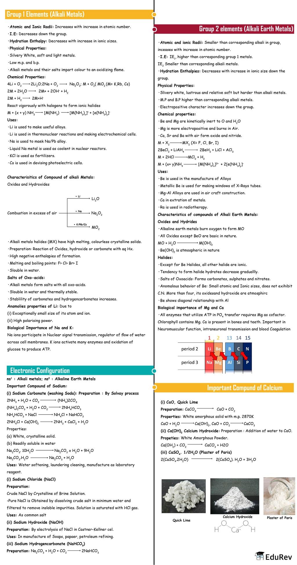 Mindmap: s-block Elements Notes | EduRev