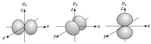 Orbitals , Wave Functions and Quantum Numbers Class 11 Notes | EduRev