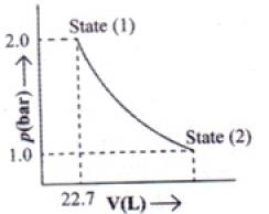NCERT Exemplar: Thermodynamics- 2 Notes | EduRev