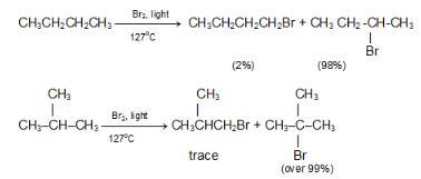 Chemical Properties of Alkanes NEET Notes | EduRev