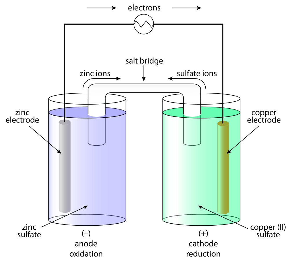 Introduction to Batteries Class 12 Notes | EduRev