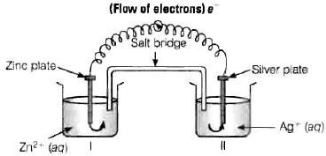 NCERT Exemplar (Part - 1) - Electrochemistry Notes | EduRev
