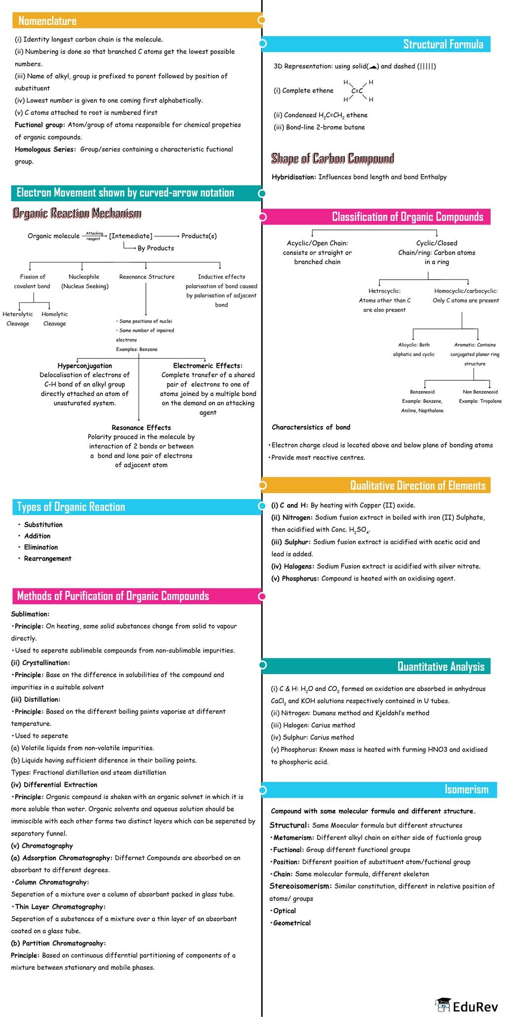 Mindmap: Organic Chemistry: Some basic Principles and Techniques Notes   EduRev