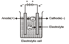 Doc: Electrolytic Cells and Electrolysis Class 12 Notes | EduRev