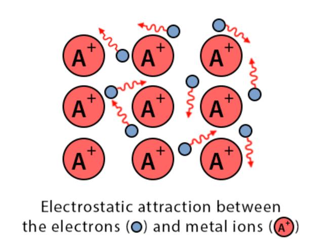 Hydrogen bonding JEE Notes   EduRev