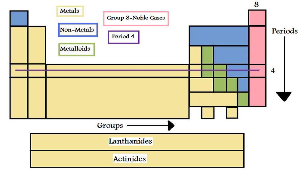 S, p, d and f-block elements - Classification of Elements and Periodicity, CBSE, Class 11, Chemistry | EduRev Notes