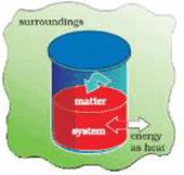 Heat, Work and Internal Energy Class 11 Notes | EduRev