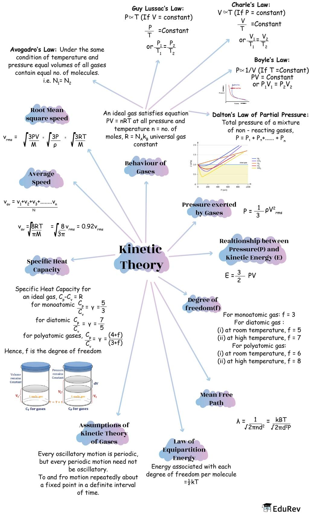 Mindmap: Kinetic Theory Notes | EduRev