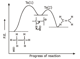Elimination reactions and reaction with Metals Class 12 Notes | EduRev