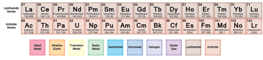 The Periodic Table Class 11 Notes   EduRev