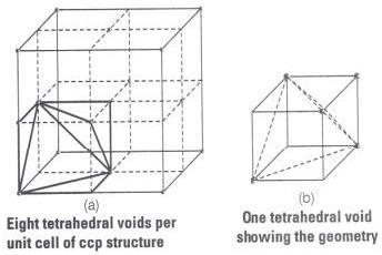 NCERT Exemplar (Part - 2) - Solid State Notes | EduRev