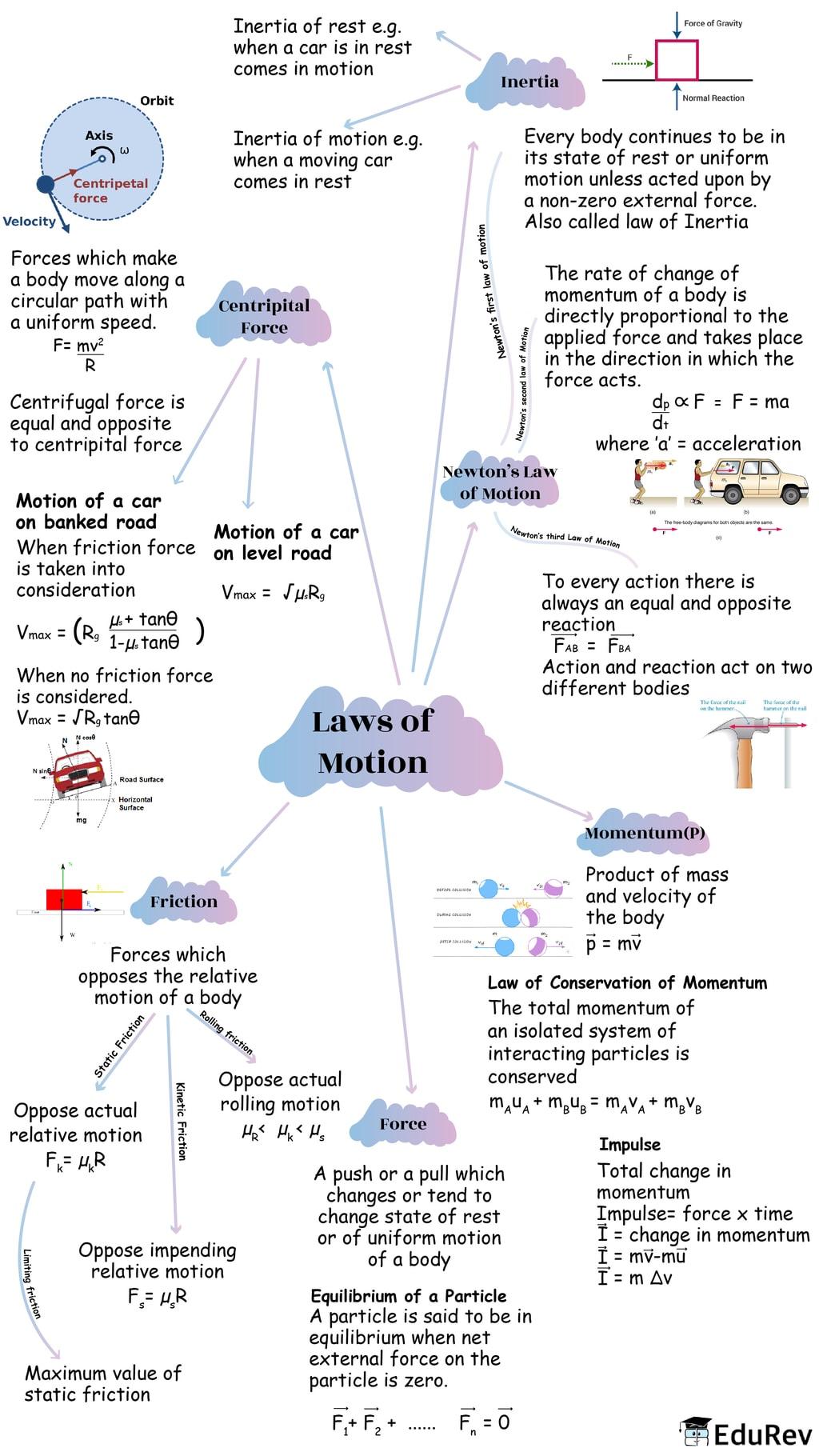 Mindmap: Laws of Motion Notes   EduRev