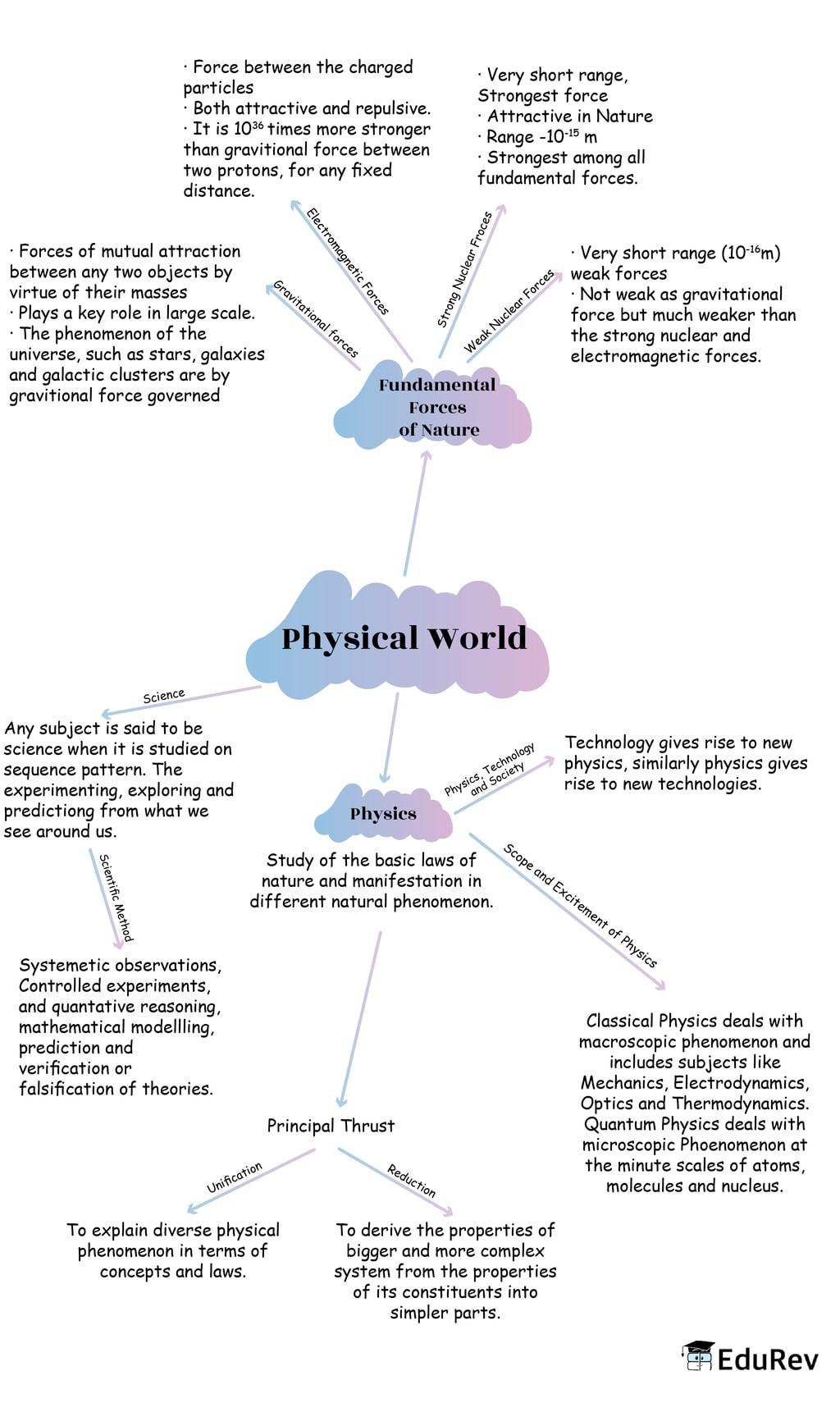 Mindmap: Physical World Notes   EduRev