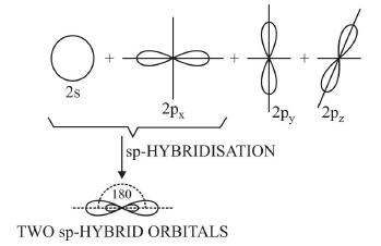 VSEPR Theory and Hybridisation JEE Notes | EduRev