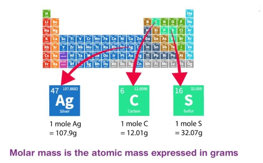 Atomic & Molecular Masses and Mole Concept Notes   EduRev