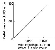 Factors that Affect Solubility Class 12 Notes   EduRev