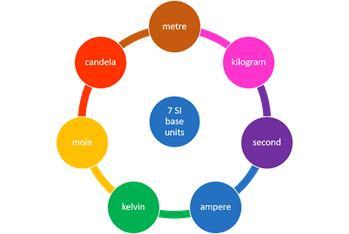 Properties Of Matter & Their Measurement Notes | EduRev