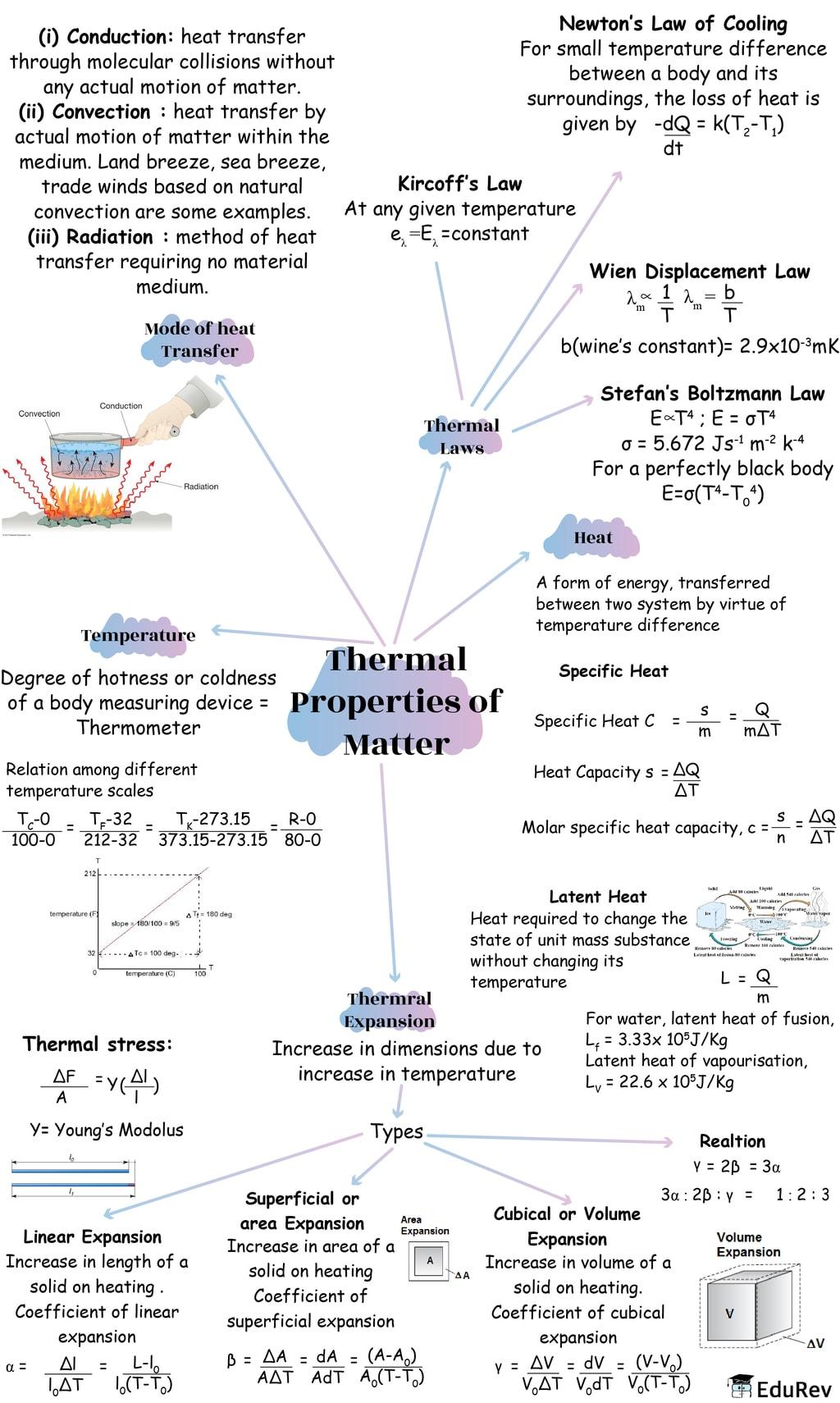 Mindmap: Thermal Properties of Matter Notes   EduRev