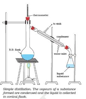 Methods of Purification: Qualitative and Quantitative analysis Class 11 Notes   EduRev
