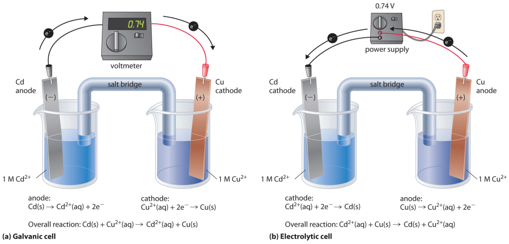 Daniel Cell Or Galvanic Cell Class 12 Notes | EduRev