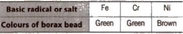 Group 13 (Boron Family) Properties Class 11 Notes | EduRev