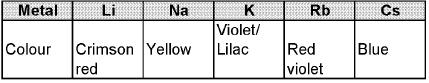 Chapter - 9 S-Block Elements & Their Compounds Class 12 Notes | EduRev