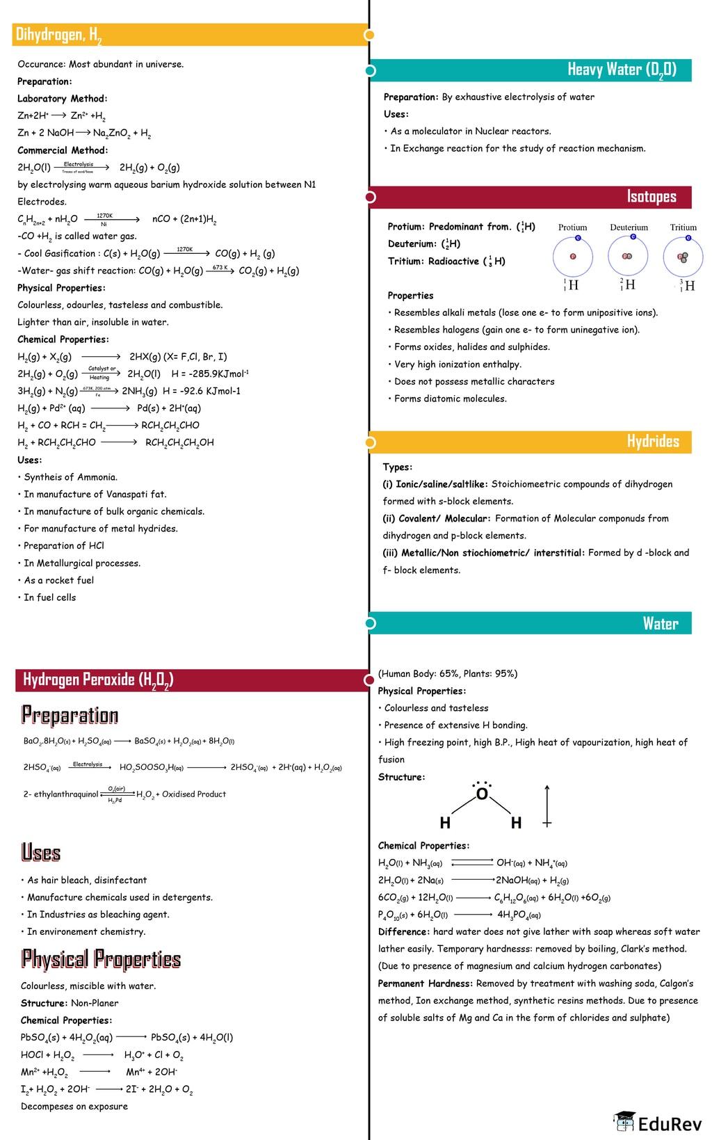 Mindmap: Hydrogen Notes | EduRev