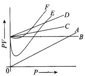 NCERT Exemplar: States of Matter: Gases & Liquids Notes | EduRev