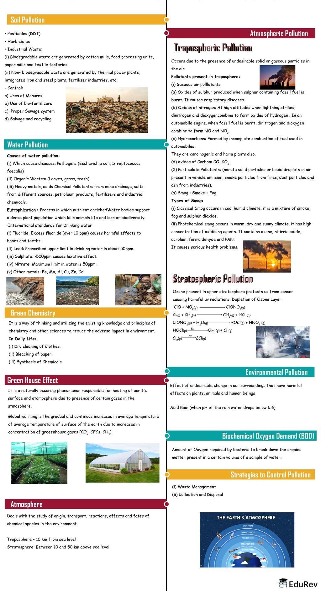 Mindmap: Environment Chemistry Notes | EduRev