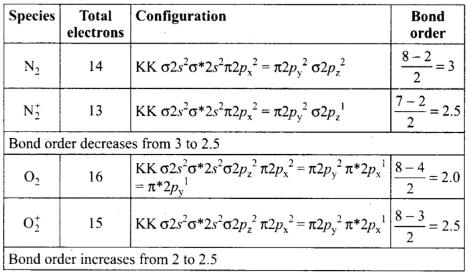 NCERT Exemplar - Chemical Bonding and Molecular Structure Notes | EduRev